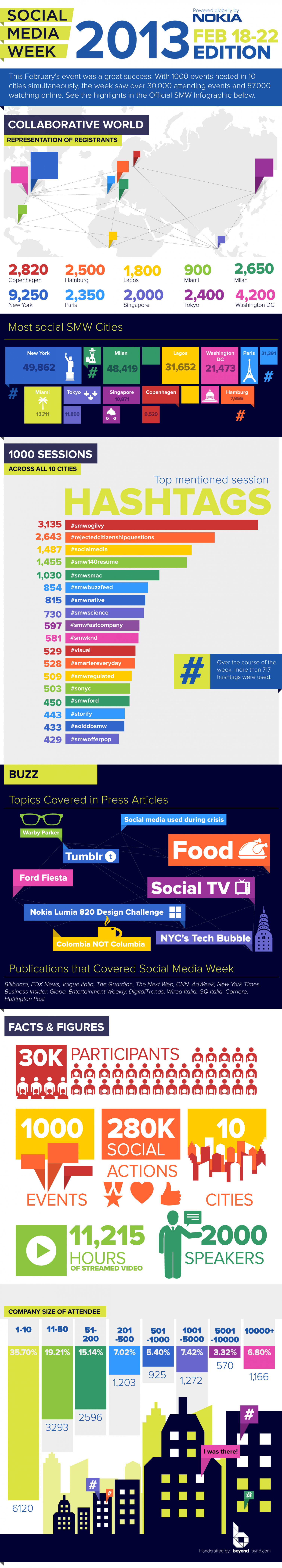 Social Media Week 2013 Infographic  Infographic