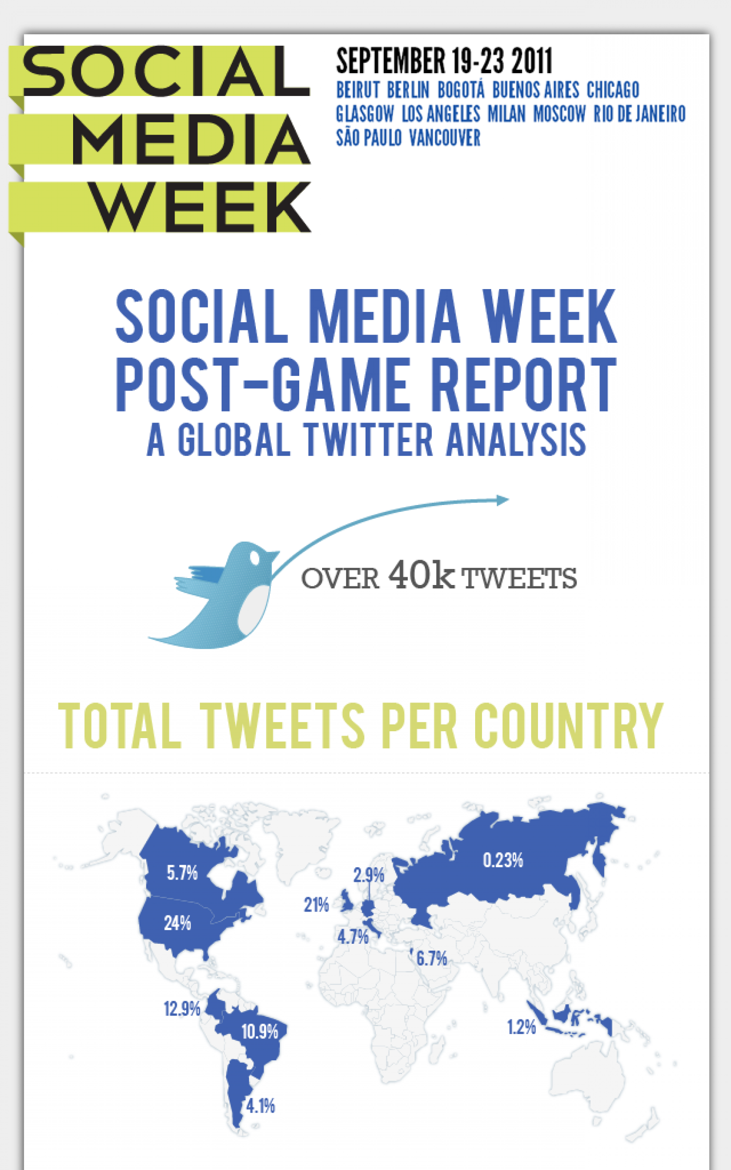 Social Media Week Global Analysis - Post-Game Report Infographic