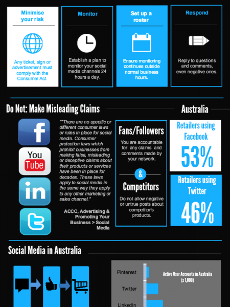 Social Media: What Every Australian Retailer Needs to Know Infographic