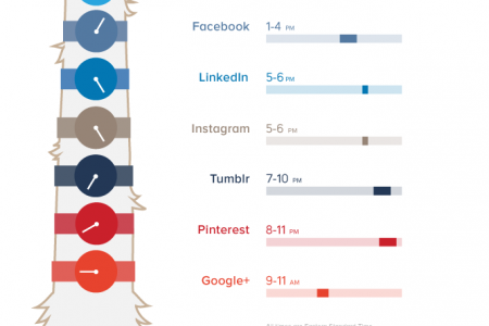 Social Media: What is the best time of day to post? Infographic