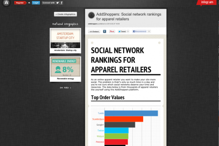 Social Network Rankings for Apparel Retailers Infographic