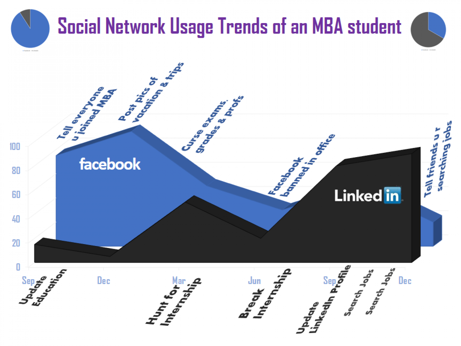Social Network Usage Trends of an MBA student Infographic