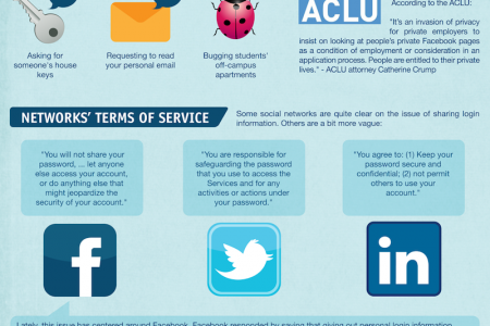 Social Networking Bill of Rights Infographic