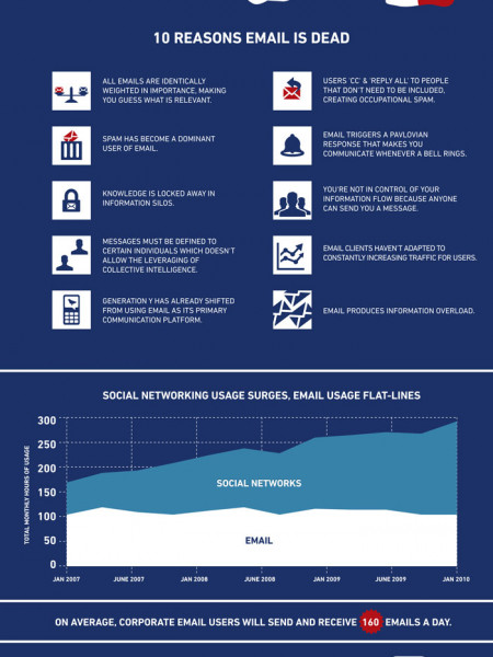 Social Networking vs. Email  Infographic