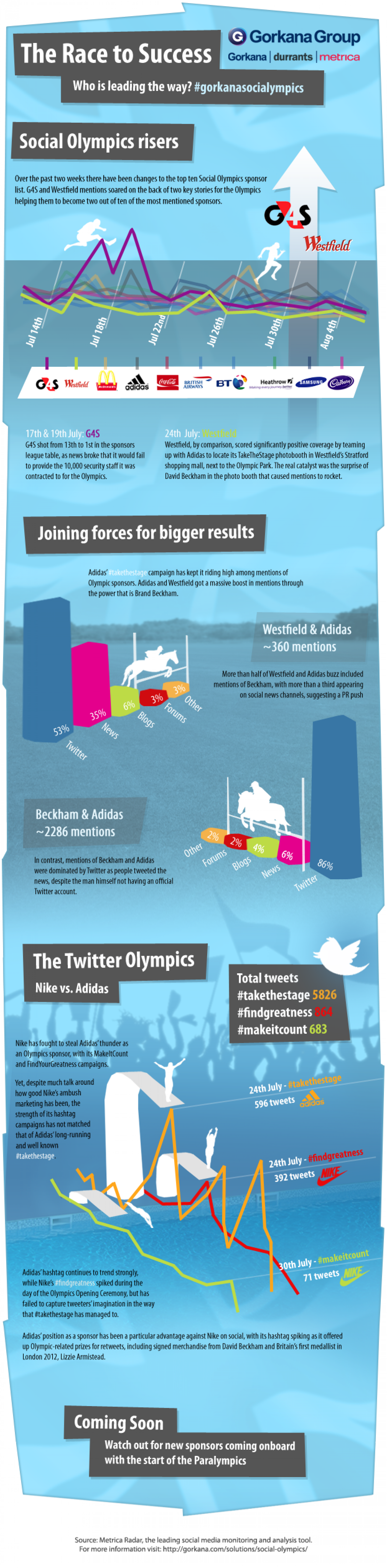 Social Olympics risers Infographic
