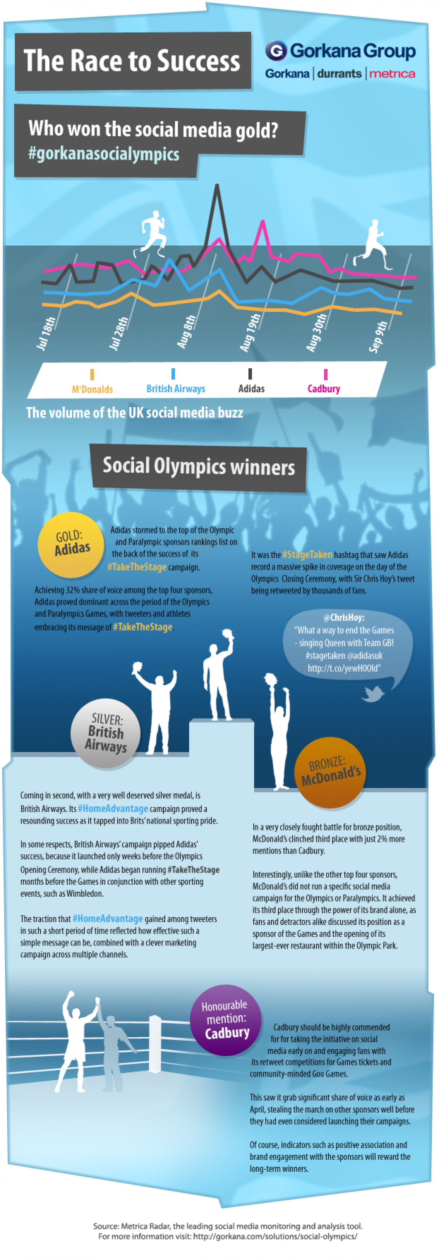 Social Olympics Winners Infographic