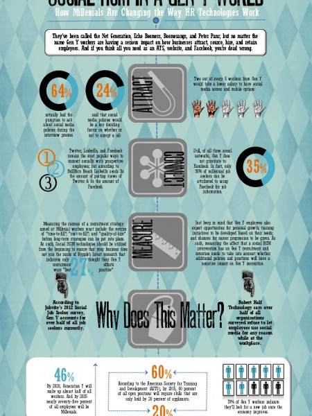 Social Recruiting in a Gen Y World Infographic