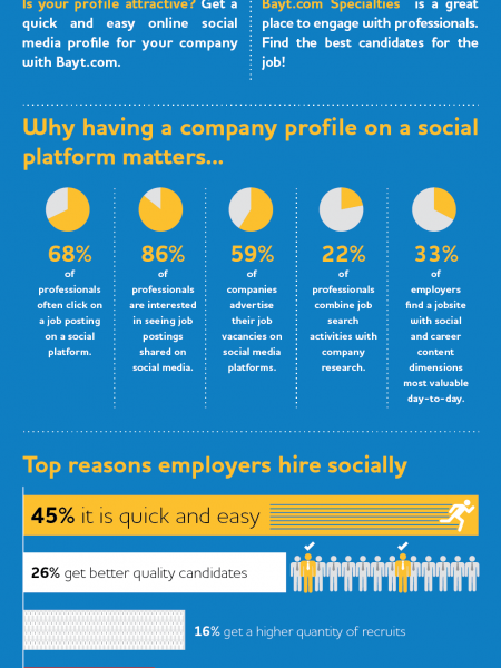 Social Recruiting in the Middle East and North Africa Infographic