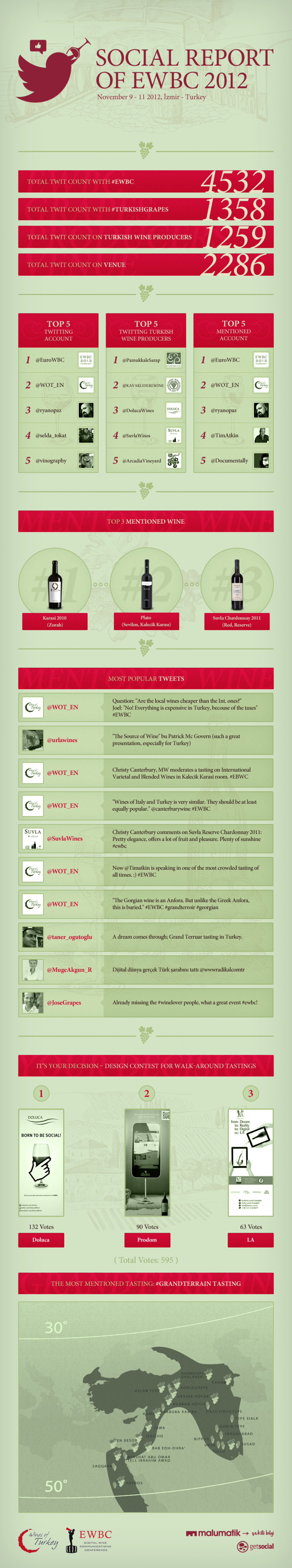 Social Report of EWBC 2012 Infographic