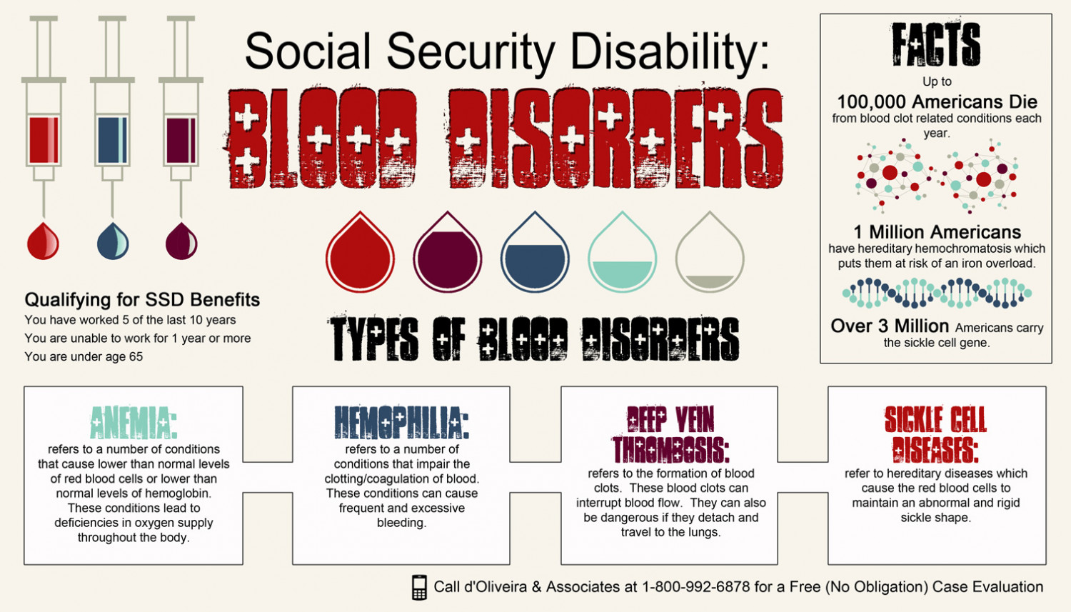 assignment blood disorder Check out our top free essays on assignment blood disorders to help you write your own essay.