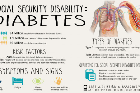 Social Security Disability: Diabetes Infographic