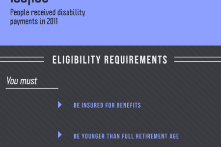 Social Security Disability What You Need to Know Infographic