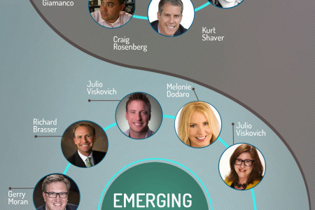 Social Selling Influencers  Infographic