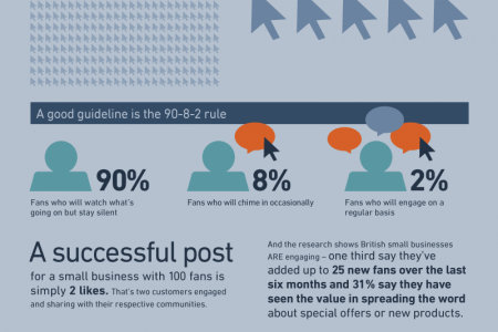 Social Success Infographic