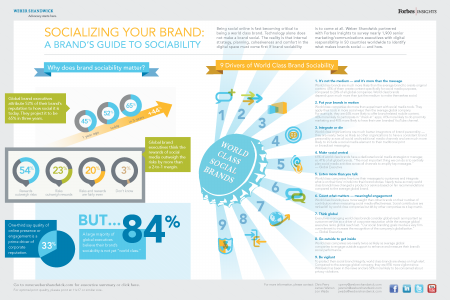 Socializing Your Brand: A Brand's Guide to Sociability  Infographic