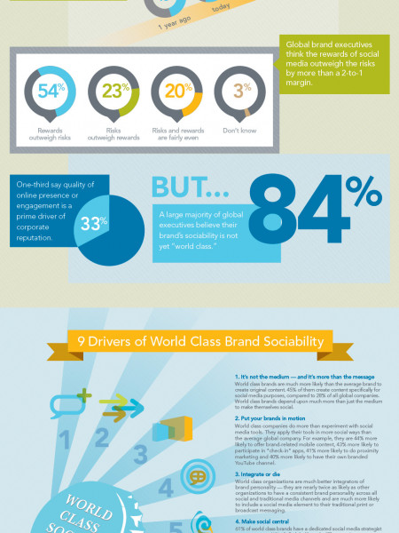 Socializing Your Brand Infographic