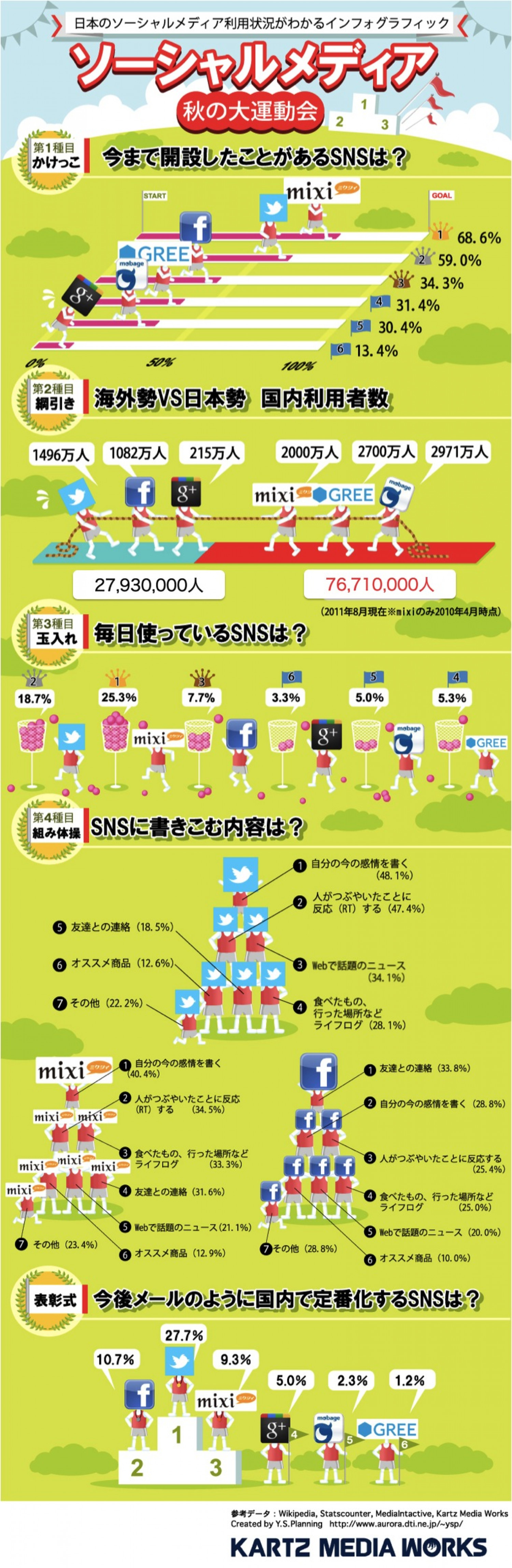 SocialMedia Wars in japan Infographic