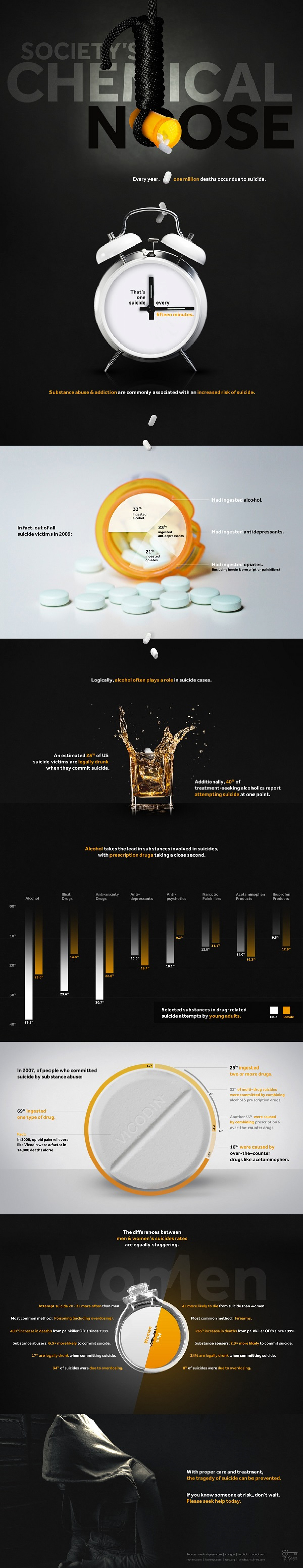 Society's Chemical Noose: A Look at Substance Abuse and Suicide Infographic