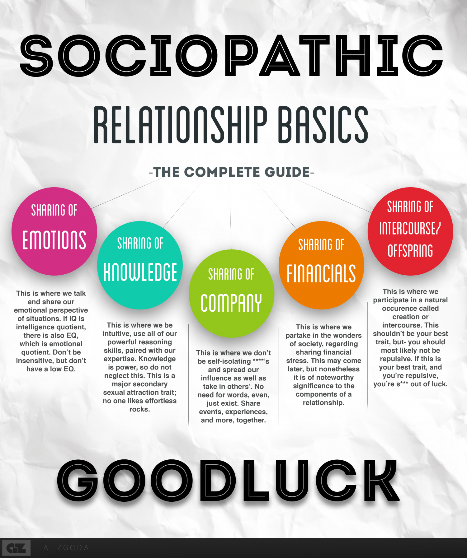 Sociopathic Relationship Basics | The Complete Guide Infographic