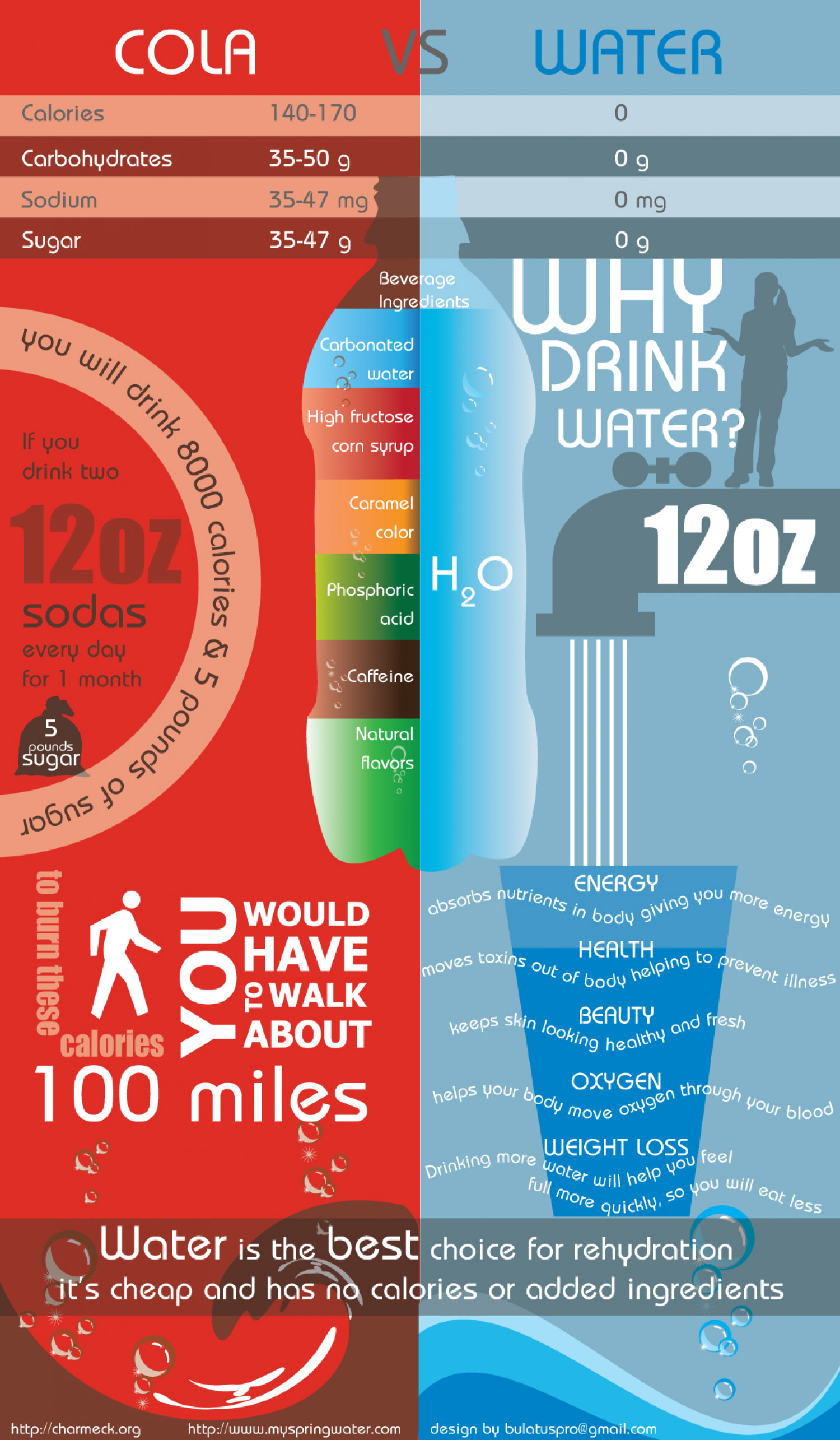 Soda VS Water Infographic