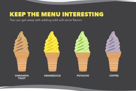 Soft Serve Profit Infographic Infographic