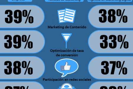 software de marketing digital Infographic