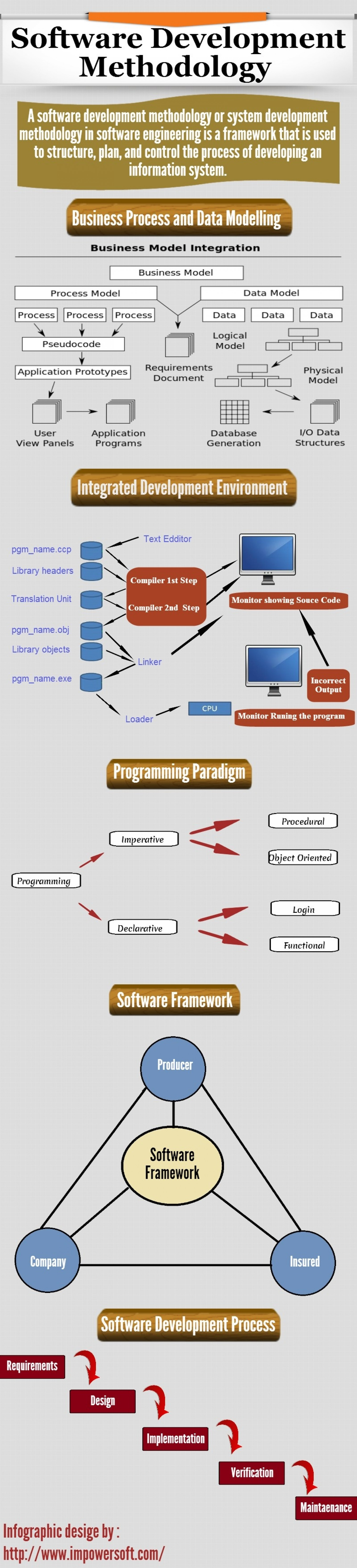 Software Development Methodology Infographic
