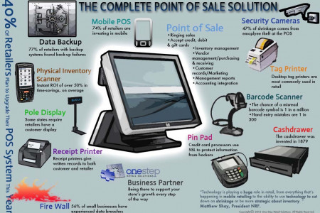 The Complete Point of Sale Solution Infographic