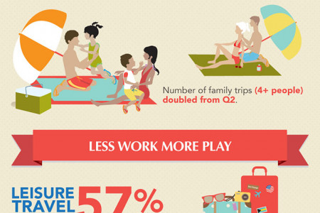 Sojern's 2013 Summer Travel Trends Infographic