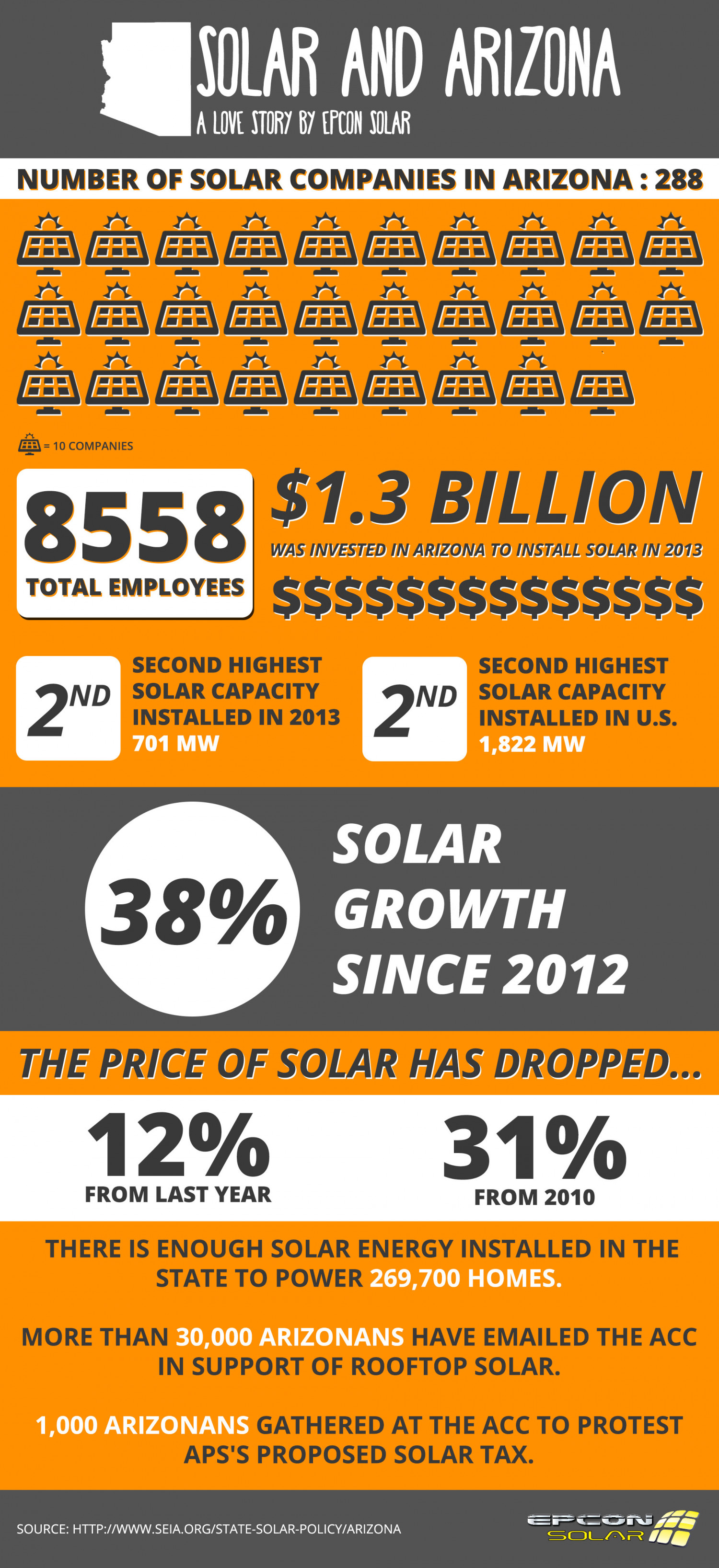 Solar and Arizona, A Love Story Infographic