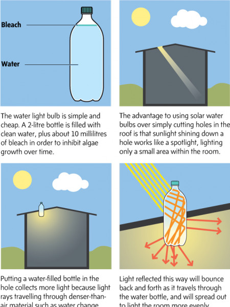 Solar Bottle Bulbs Infographic