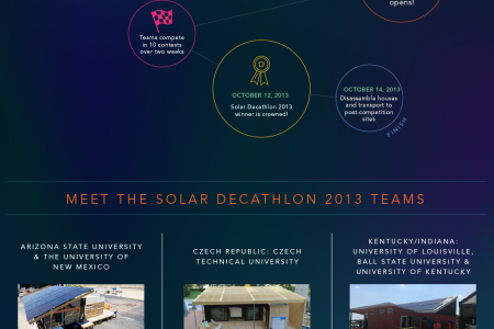 Solar Decathlon 2013: A Path to a Brighter Future Infographic