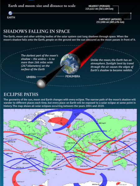 Solar Eclipses: An Observer's Guide Infographic