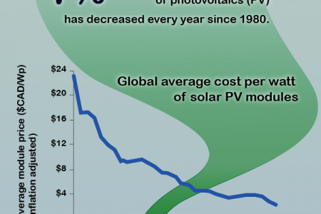 Solar Energy - Social and Economic Win Win for Canada Infographic
