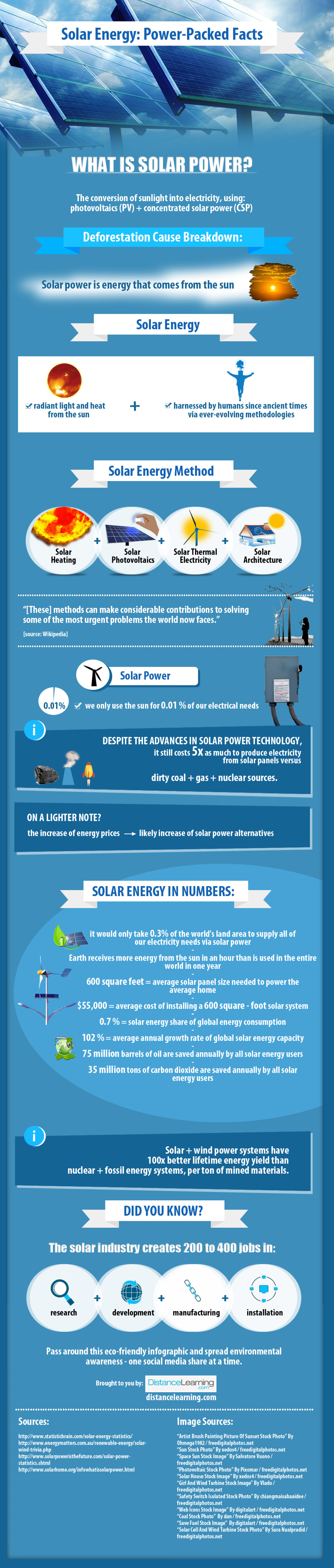 Solar Energy: Power-Packed Facts Infographic