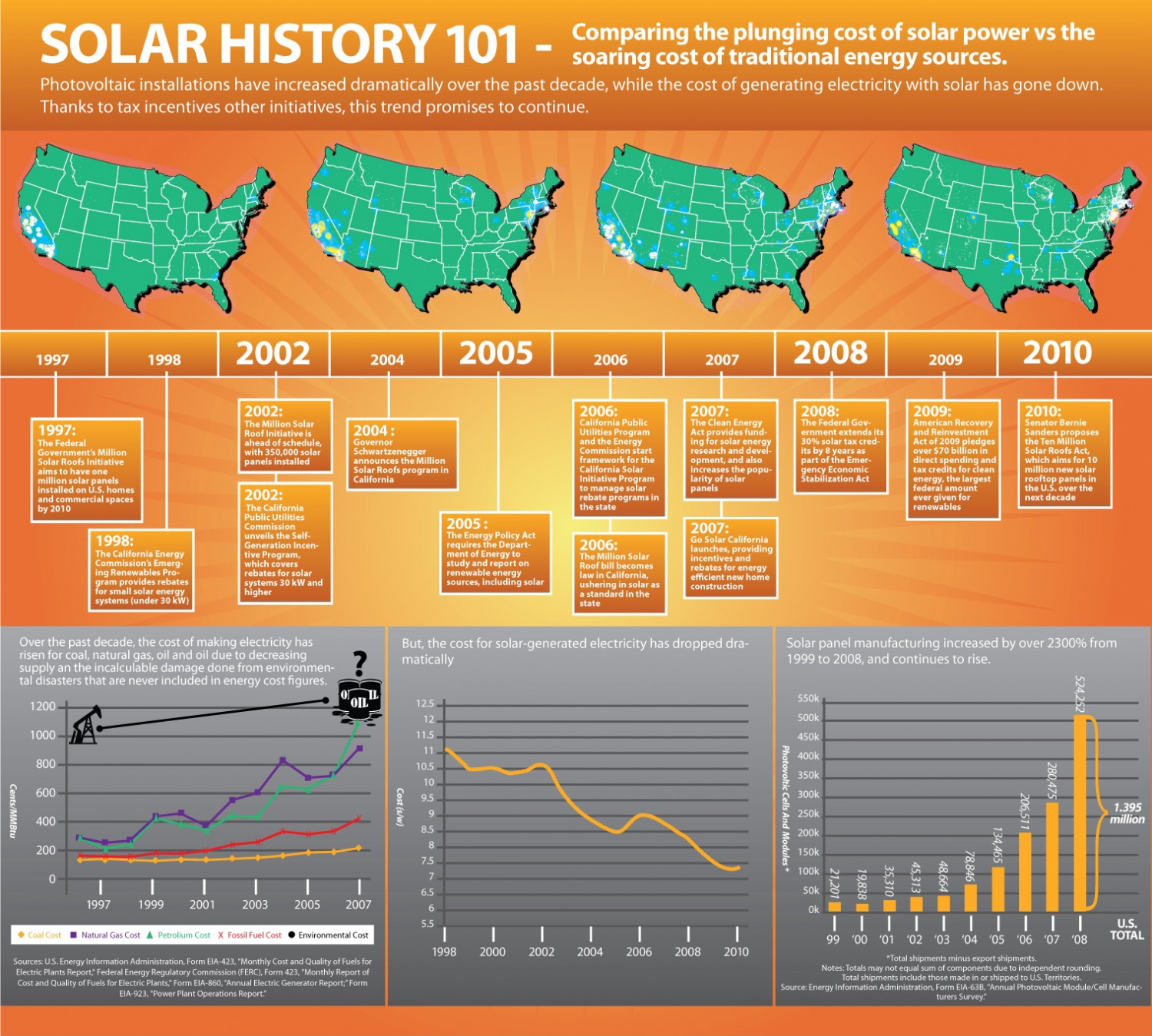Solar History 101 Infographic