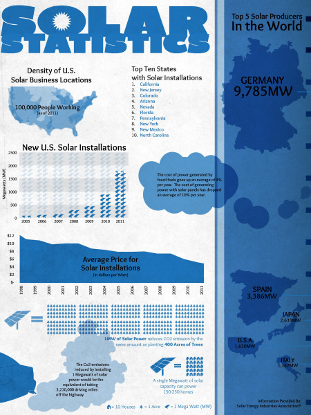Solar Home Infographic