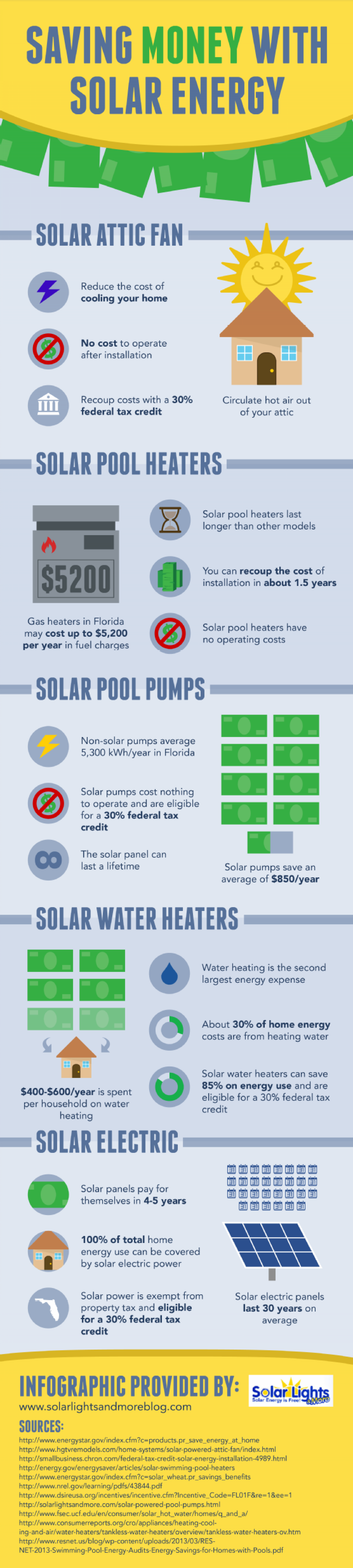 Solar Lights & More Infographic