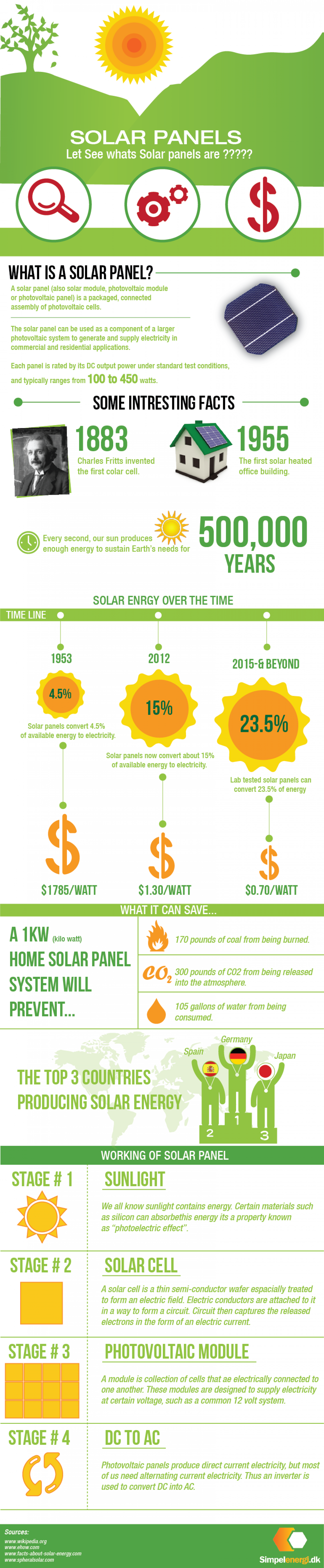 Solar panels infographic Infographic
