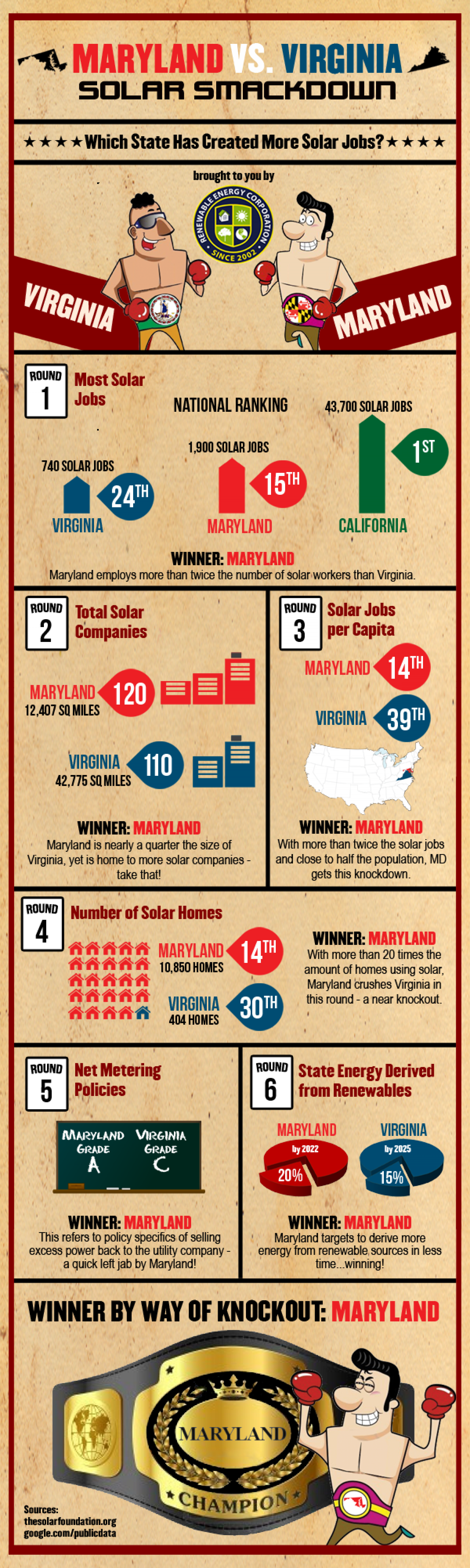 Solar Smackdown - Maryland vs. Virginia Infographic