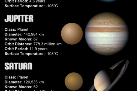 Solar System Planets and Dwarf Planets Infographic