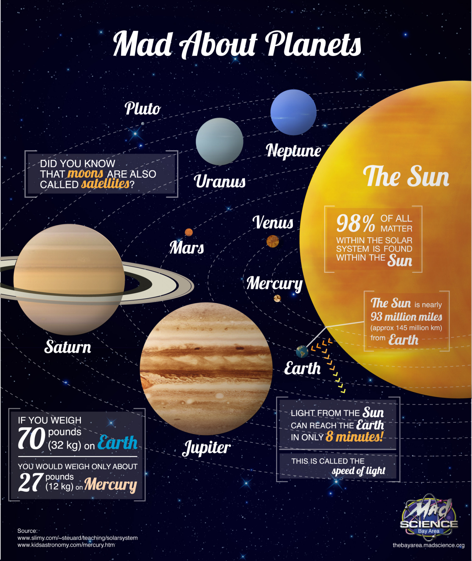 Mad About Planets Infographic