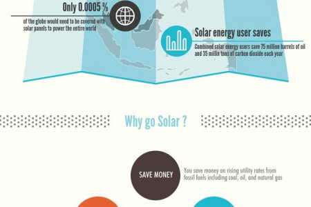 Solar Truth - Saving Energy for tomorrow Infographic