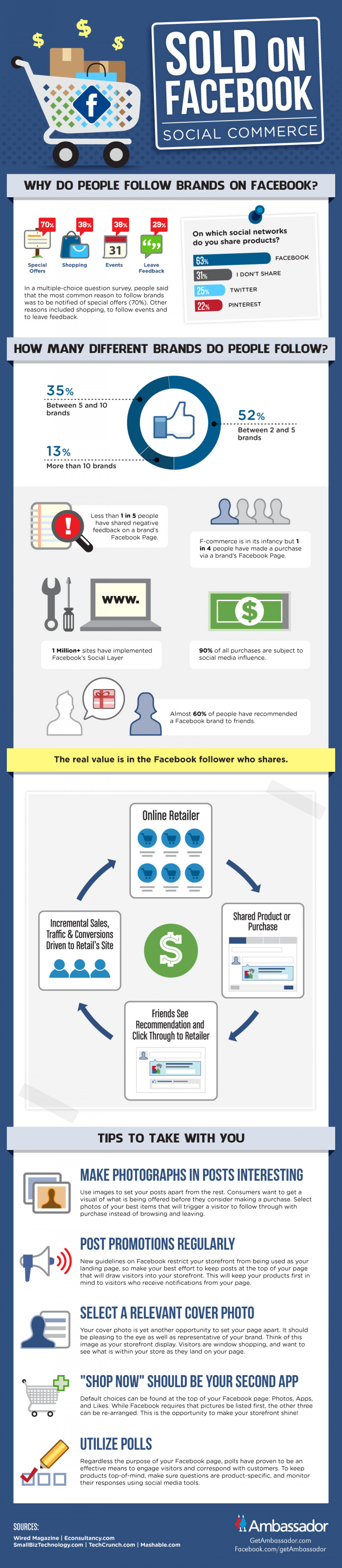 Sold On Facebook - Social Commerce Infographic