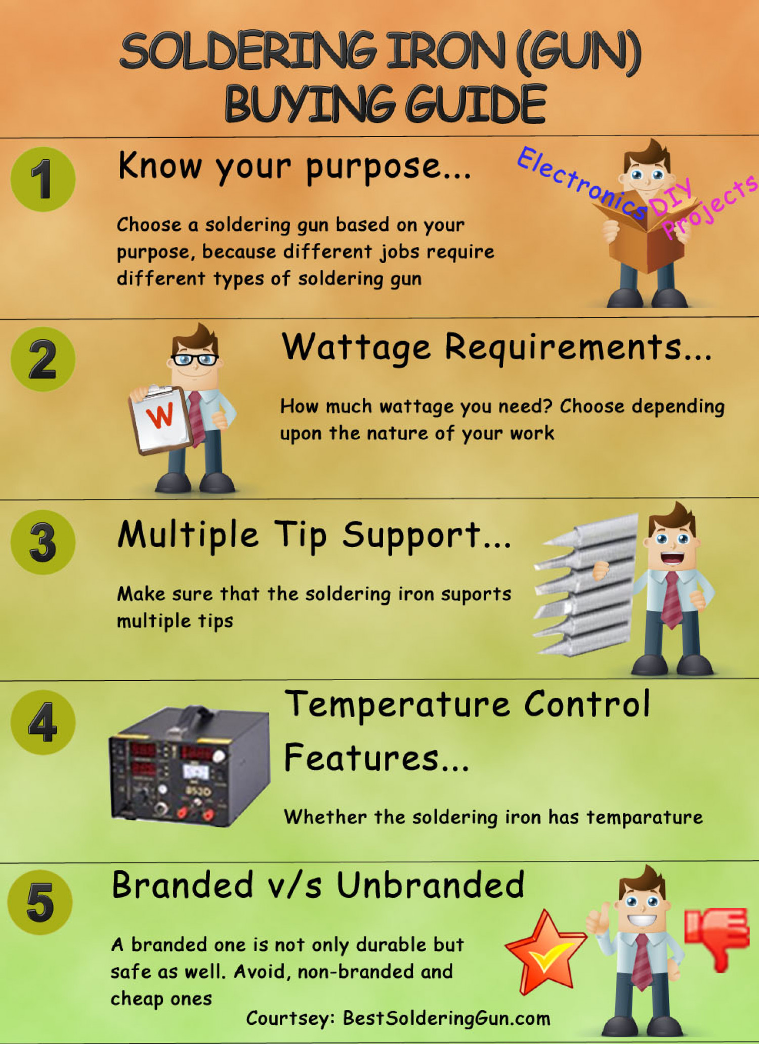 Soldering Iron/Gun Buying Guide Infographic