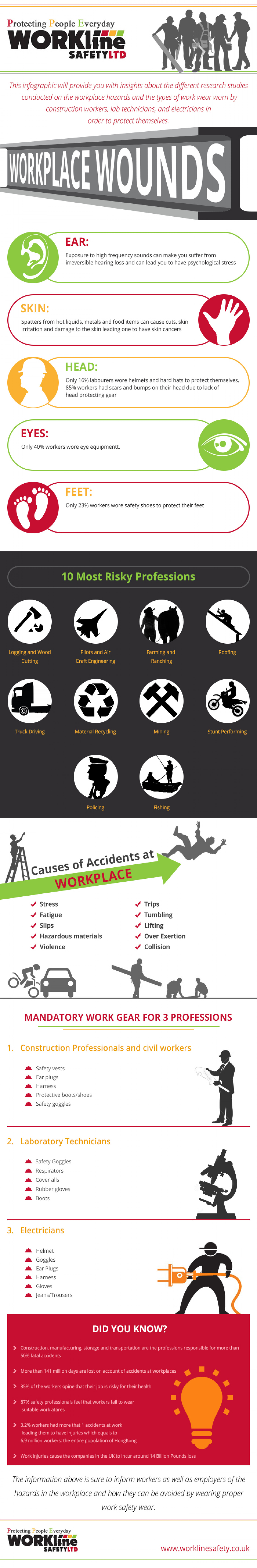 Protecting from Workplace Hazards Infographic