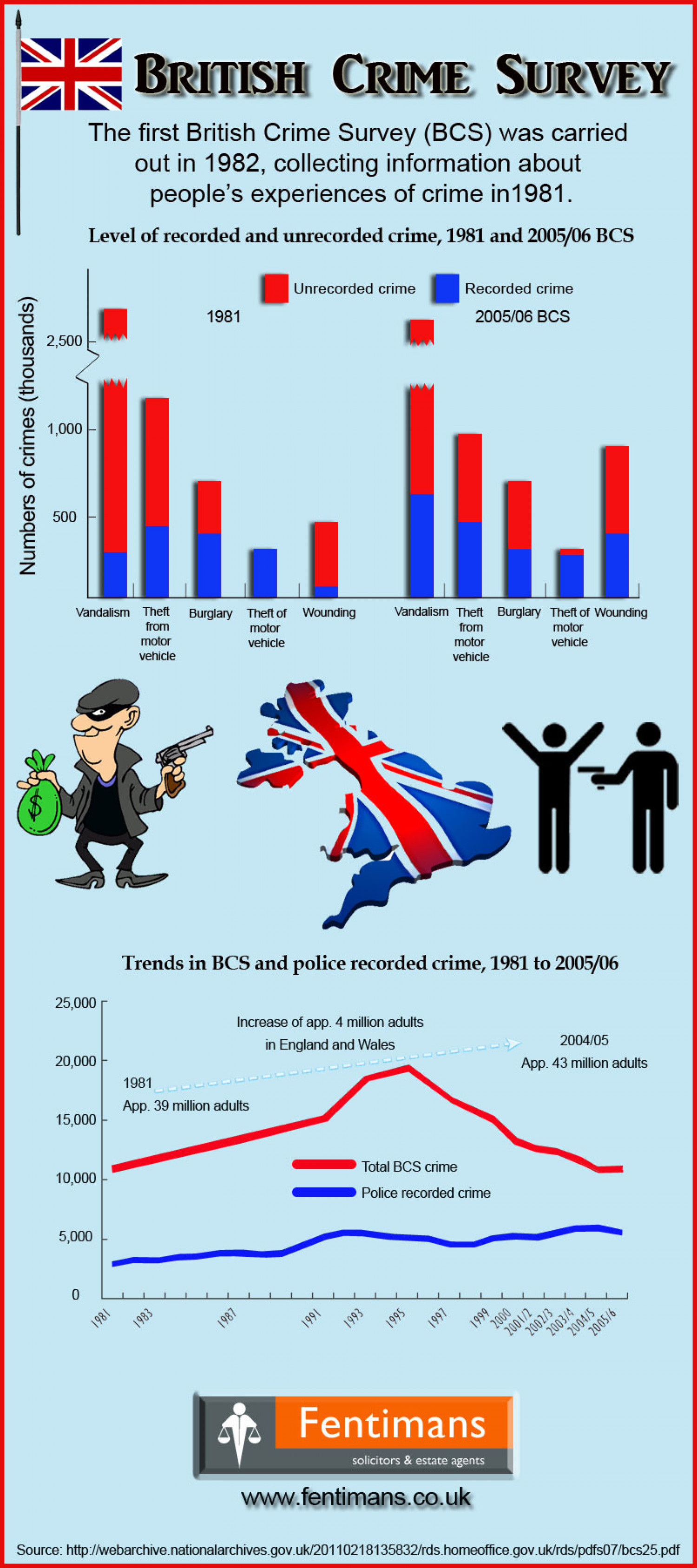 British Crime Survey Infographic