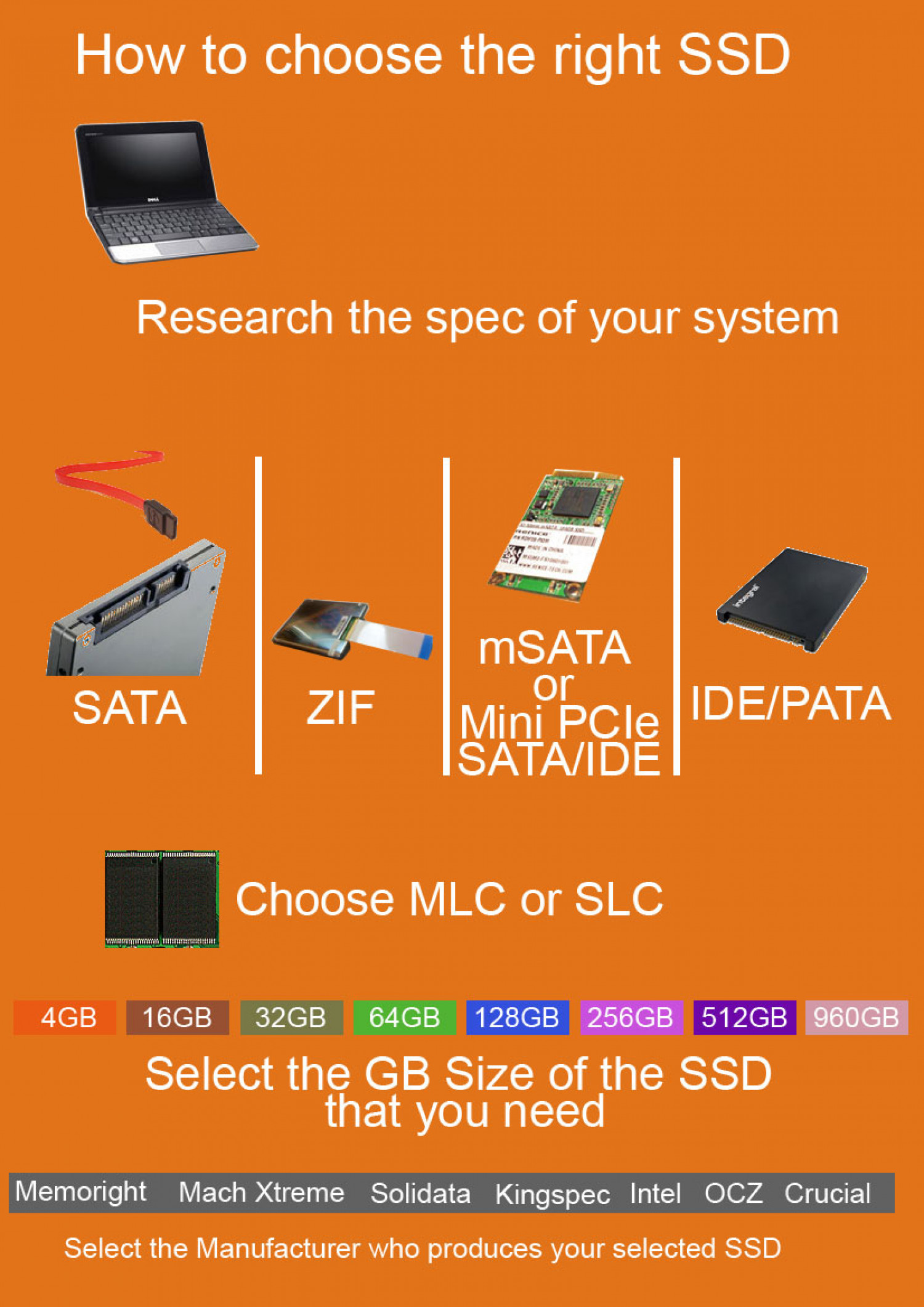 Solid State Disk Selector Infographic