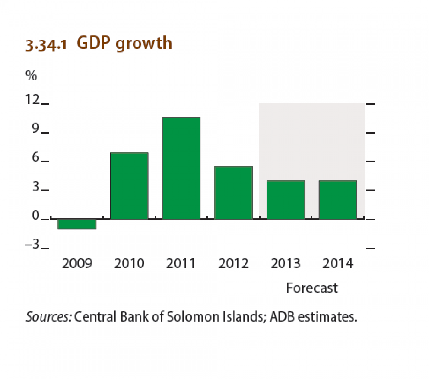 Solomon Islands : GDP growth Infographic