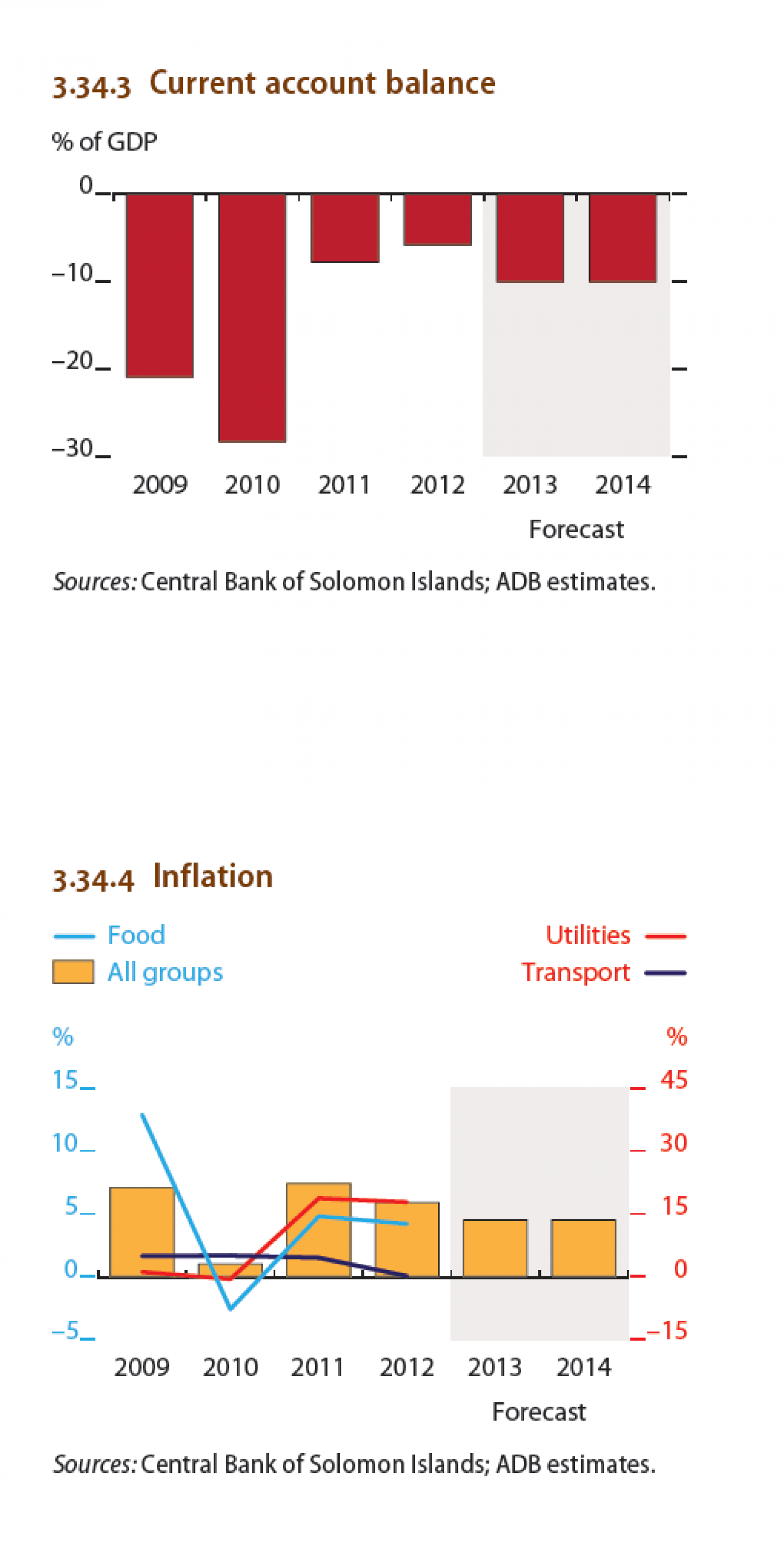 Solomon Islands : Current account balance,  Inflation Infographic